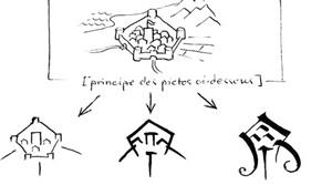 Langage Faëric : principe des pictogrammes