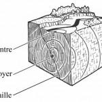 Pidapi : l'épicentre d'un séisme